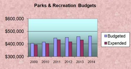 Borough of Ship Bottom Parks & Recreation Budgets