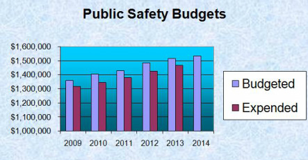 Borough of Ship Bottom Public Safety Budget