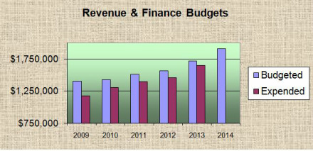 Borough of Ship Bottom Revenue & Finance Budget