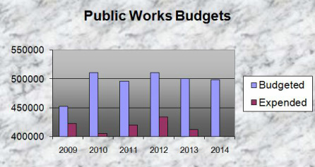 Borough of Ship Bottom Public Works Budget