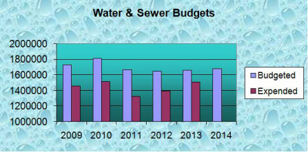 Borough of Ship Bottom Water & Sewer Budget